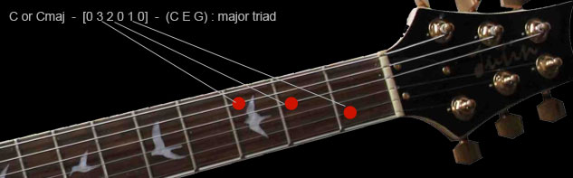 Guitar guitar chords name with picture : HOW TO PLAY GUITAR CHORDS. Full description and free video lesson