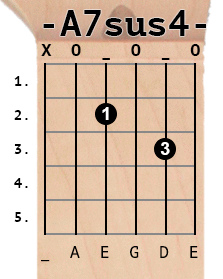 A7sus4 chord diagram