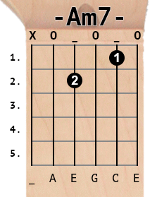 Am7 chord diagram