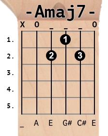 Amaj7 chord diagram