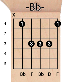 Bb chord diagram