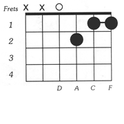 DM7 chord diagram