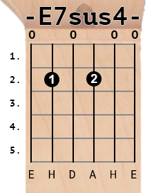 E7sus4 chord diagram