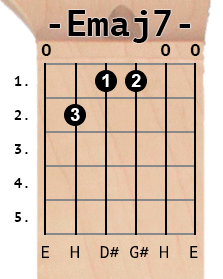 Emaj7 chord diagram