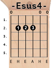 Esus4 chord diagram