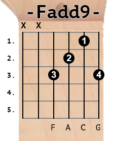 Fadd9 chord diagram