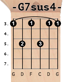 G7sus4 chord diagram
