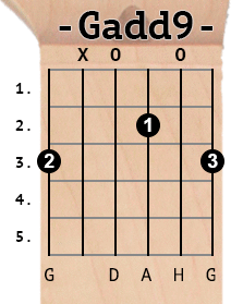 Gadd9 chord diagram