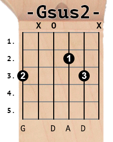 Gsus2 chord diagram