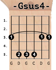 Gsus4 chord diagram