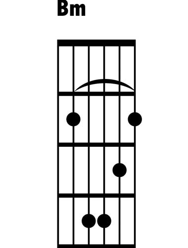 Play B Minor open chord on guitar   Video and guitar lesson
