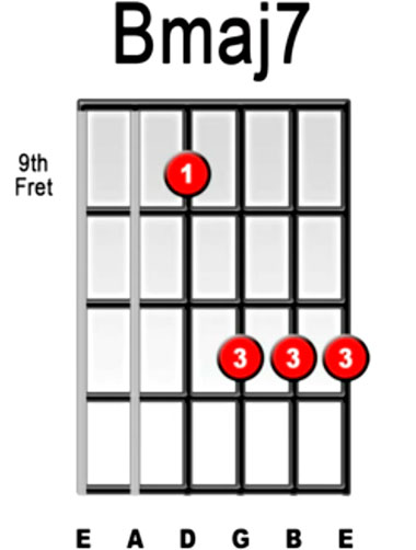 B Chord On Guitar Easy Images - guitar chords finger placement