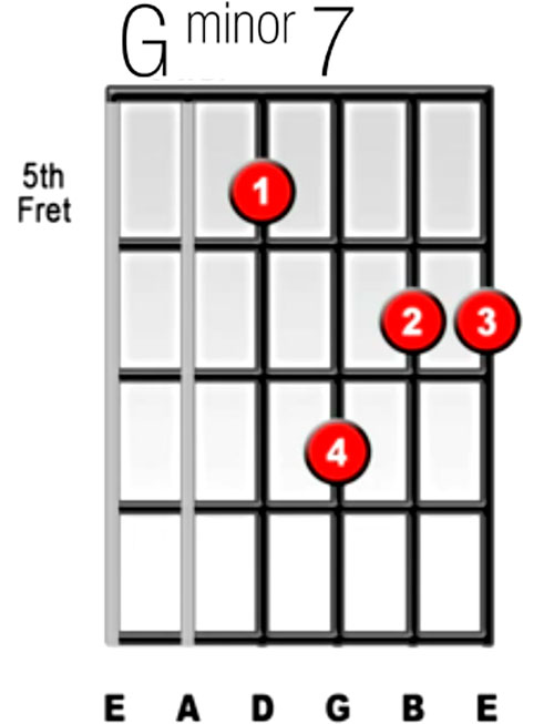 How To Play The Gm7 Guitar Chord Video And Guitar Lesson