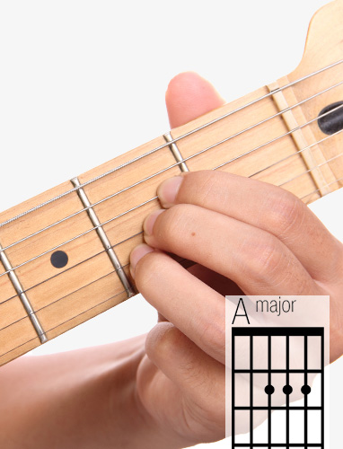 A guitar chord and fingering