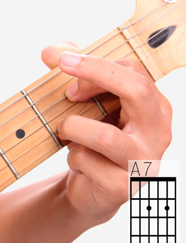 A7 guitar chord and fingering