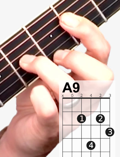 A9 guitar chord and fingering