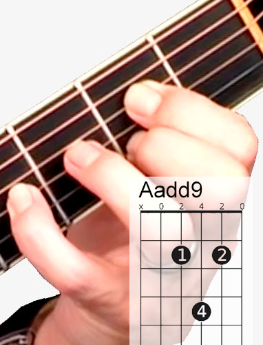 Aadd9 guitar chord and fingering