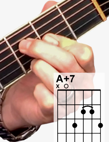 A+7 guitar chord and fingering