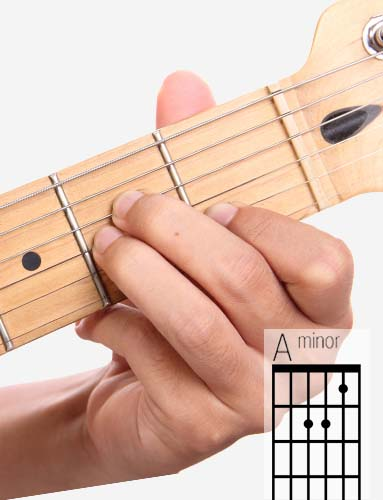 Am guitar chord and fingering