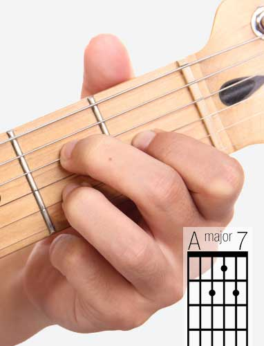 AMaj7 guitar chord and fingering