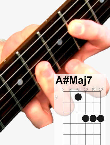 A#Maj7 guitar chord and fingering