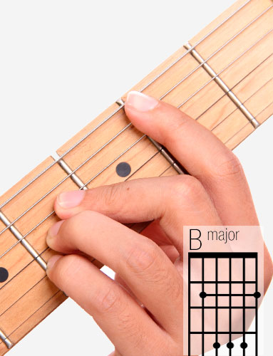 B guitar chord and fingering