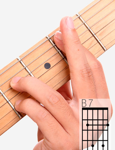 B7 guitar chord and fingering