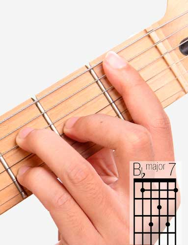 B♭Maj7 guitar chord and fingering
