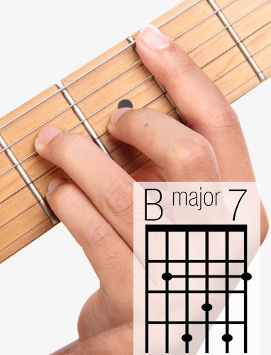 Bmaj7 Guitar Chord A Helpful Illustrated Guide