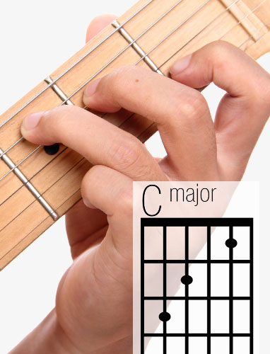 C guitar chord and fingering