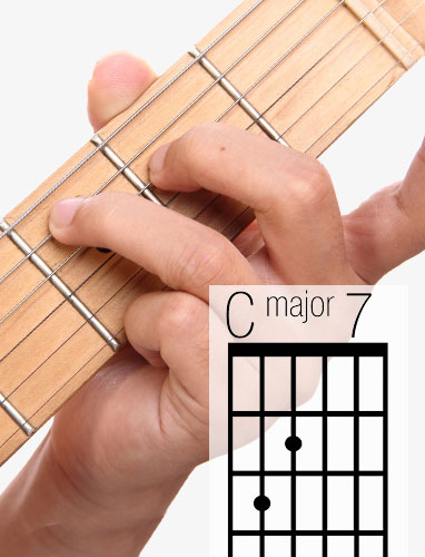 CMaj7 guitar chord and fingering
