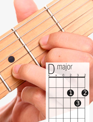 D guitar chord and fingering