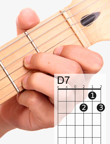 D7 guitar chord and fingering