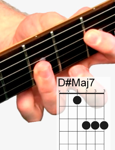D#Maj7 guitar chord and fingering