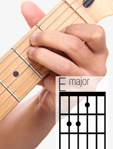 E guitar chord and fingering