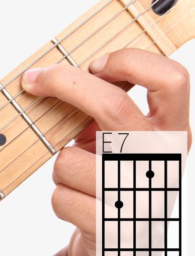 E7 guitar chord and fingering