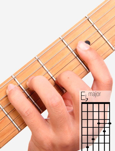 E♭ guitar chord and fingering