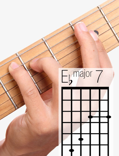 E♭Maj7 guitar chord and fingering