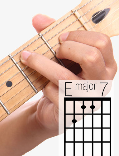 EMaj7 guitar chord and fingering