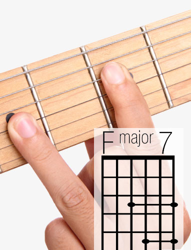 FMaj7 guitar chord and fingering