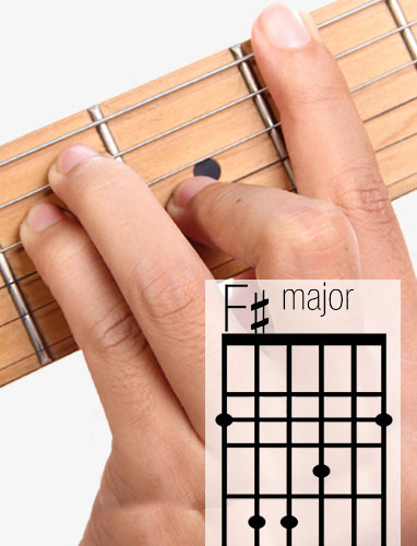 F# guitar chord and fingering