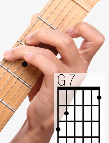 G7 guitar chord and fingering